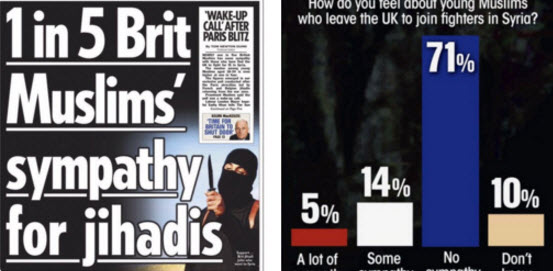 Why more than #1in5Muslims ridiculed the Sun's 'jihadi sympathy' story